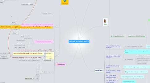 Mind Map: Sociologie des organisations