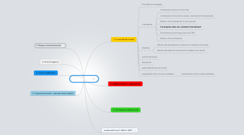 Mind Map: Enseignement