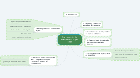 Mind Map: Marco común de competencia digital INTEF