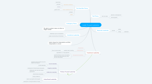 Mind Map: Leader Focused Leadership