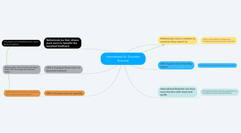 Mind Map: International Vs. Domestic Business