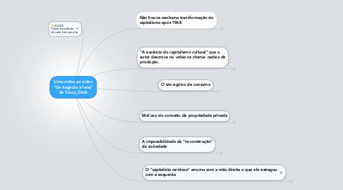 """Mind Map: Uma crítica ao vídeo """"Da tragédia à farsa"""" de Slavoj Zizek"""
