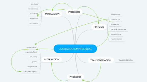 Mind Map: LIDERAZGO EMPRESARIAL