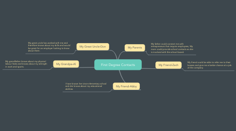 Mind Map: First Degree Contacts