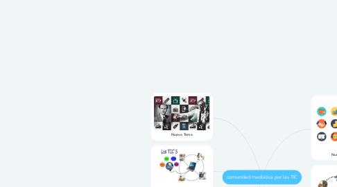 Mind Map: comunidad mediática por las TIC