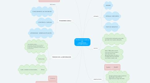Mind Map: PERSPECTIVAS TEÓRICAS DEL  APRENDIZAJE AUTORREGULADO