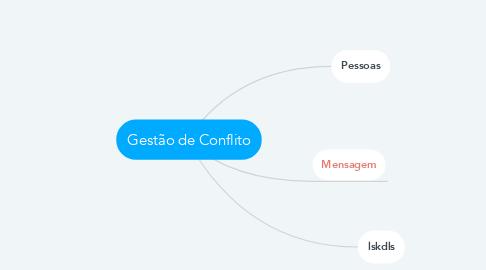 Mind Map: Gestão de Conflito