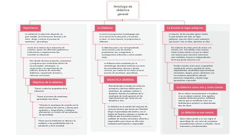 Mind Map: Antología de didáctica general