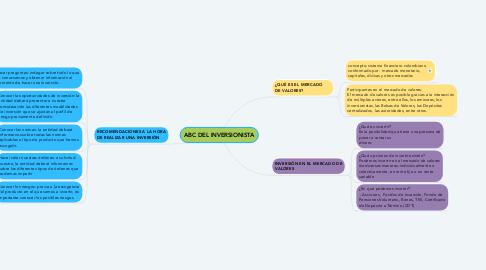 Mind Map: ABC DEL INVERSIONISTA