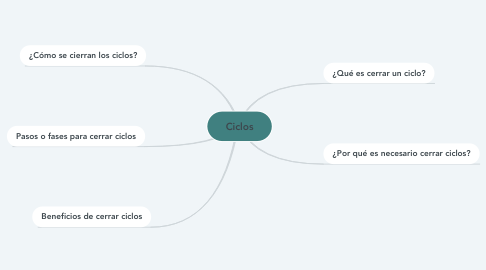 Mind Map: Ciclos