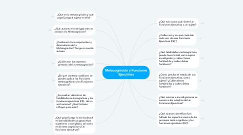 Mind Map: Metacognición y Funciones Ejecutivas