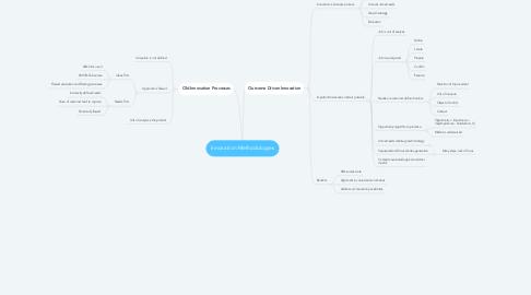 Mind Map: Innovation Methodologies