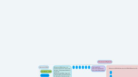 Mind Map: Estructuras de Repetición