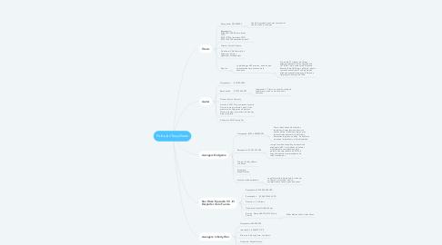 Mind Map: Películas Taquilleras