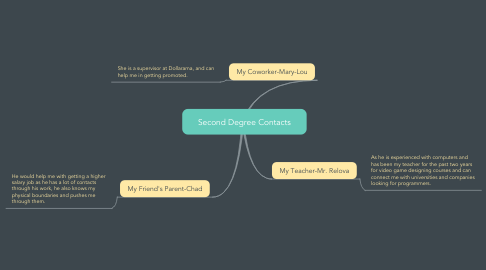 Mind Map: Second Degree Contacts