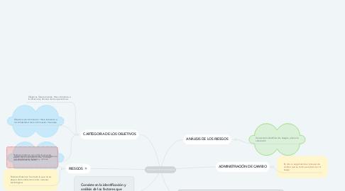 Mind Map: EVALUACIÓN DE RIESGOS