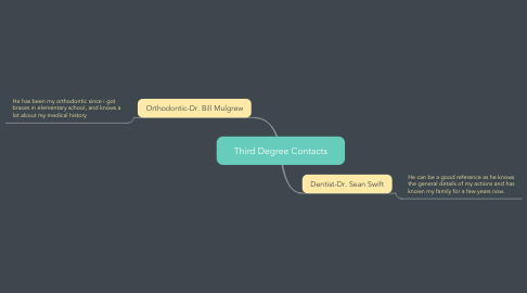 Mind Map: Third Degree Contacts