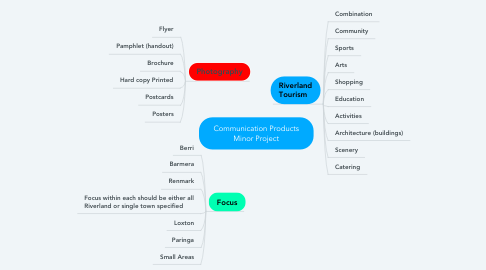 Mind Map: Communication Products Minor Project