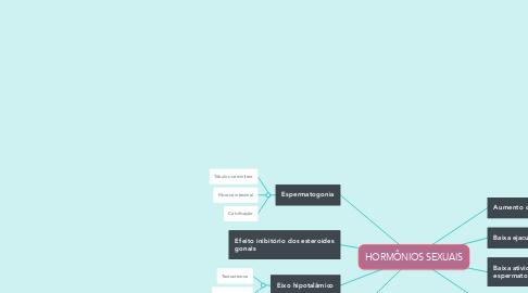 Mind Map: HORMÔNIOS SEXUAIS