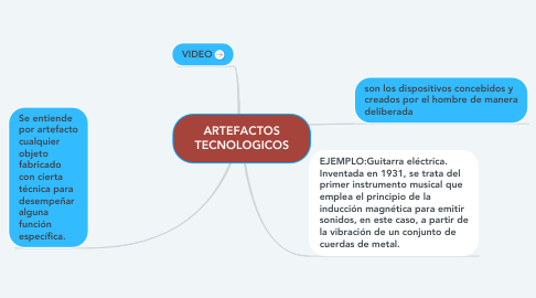 Mind Map: ARTEFACTOS TECNOLOGICOS