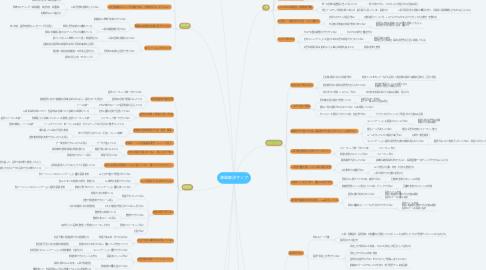 Mind Map: 課題解決マップ