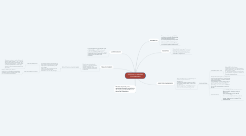 Mind Map: SISTEMA CAMBIARIO COLOMBIANO