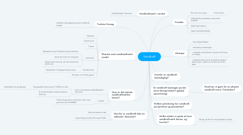 Mind Map: Vandkraft