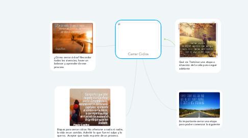 Mind Map: Cerrar Ciclos
