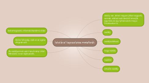 Mind Map: Iskolával kapcsolatos metaforák