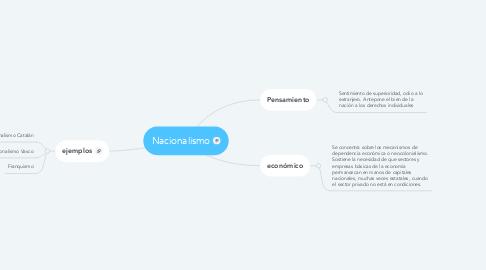 Mind Map: Nacionalismo