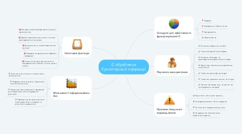Mind Map: ІС оброблення бухгалтерської інформації