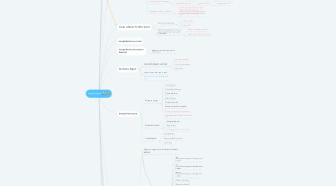 Mind Map: HealthSync