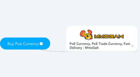 Mind Map: Buy Poe Currency