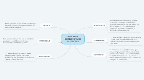 Mind Map: PROCESOS COGNOSCITIVOS SUPERIORES