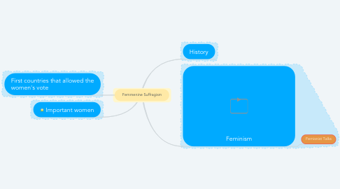 Mind Map: Femmenine Suffragism