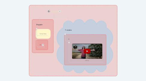 Mind Map: russia