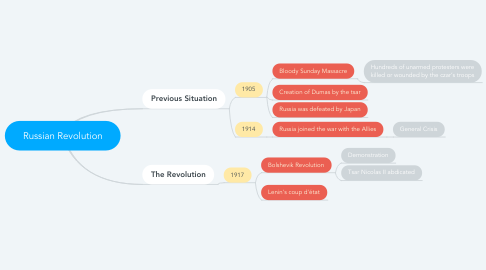 Mind Map: Russian Revolution