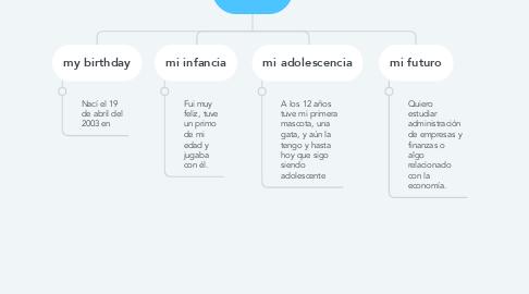 Mind Map: My Life