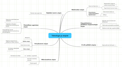 Mind Map: Teknologia ja utopiat