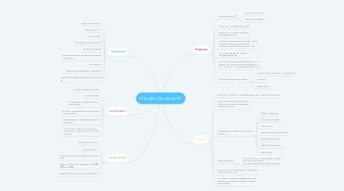 Mind Map: Марафон Дизайнер ВК