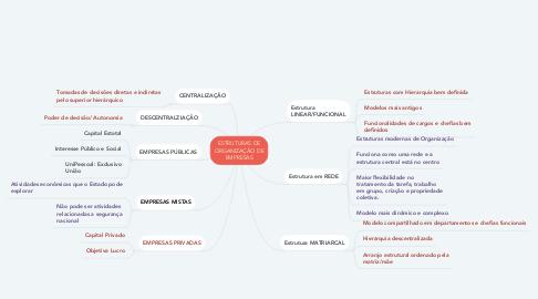 Mind Map: ESTRUTURAS DE ORGANIZAÇÃO DE EMPRESAS