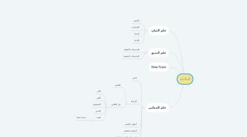 Mind Map: البلاغة