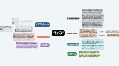 Mind Map: TEORÍA GENERAL DE SISTEMAS