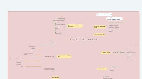 Mind Map: Evolución De Los Seres Vivos___UNAD__Gloria Diaz