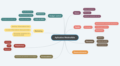 Mind Map: Aplicativo WeAreAble