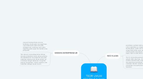 Mind Map: TEORI UMUM KEWIRAUSAHAAN
