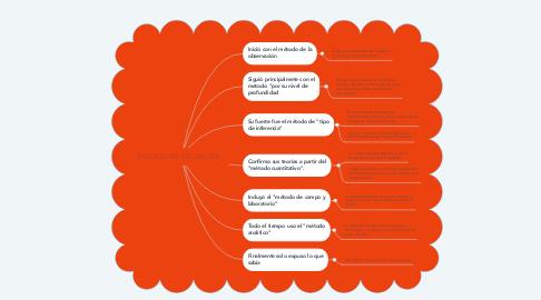Mind Map: ESTUDIO EN ESCARLATA