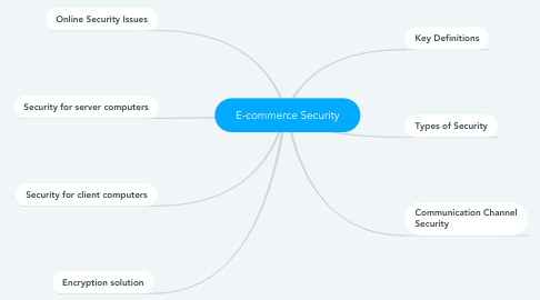 Mind Map: E-commerce Security
