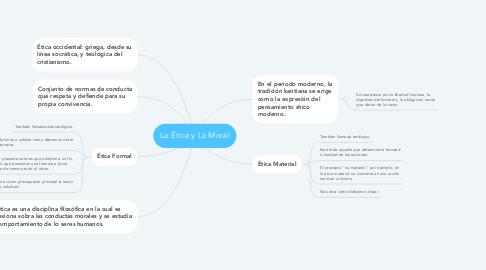 Mind Map: La Ética y La Moral