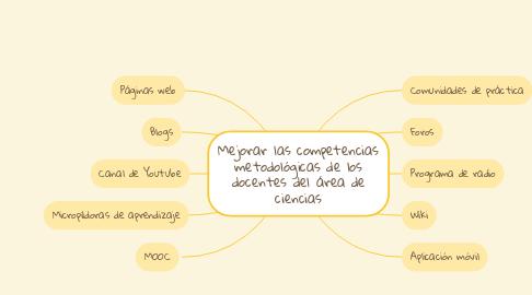 Mind Map: Mejorar las competencias metodológicas de los docentes del área de ciencias